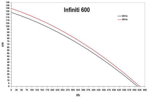 Infiniti 600 Performance Curve
