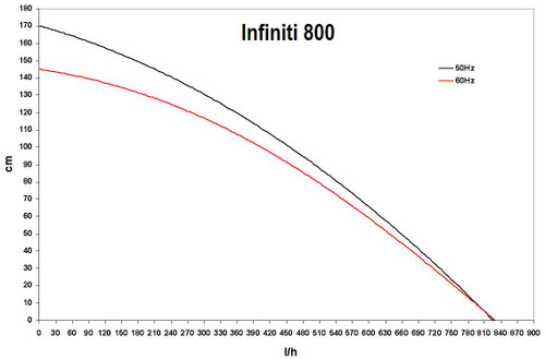 Infiniti 800 Performance Curve