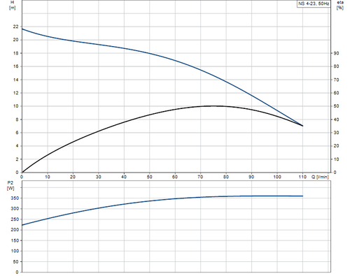 NS4-23 Performance Curve