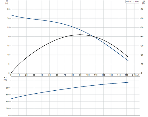 NS5-33 Performance Curve