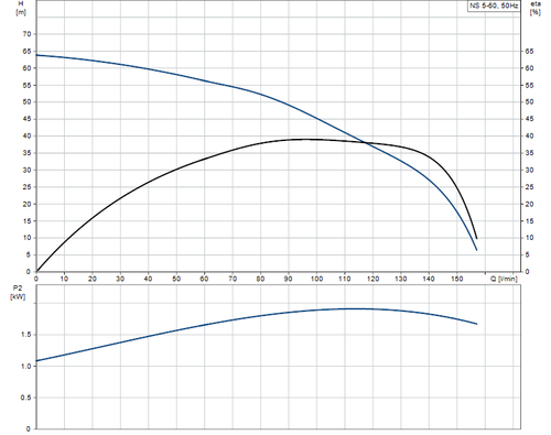 NS5-60 Performance Curve