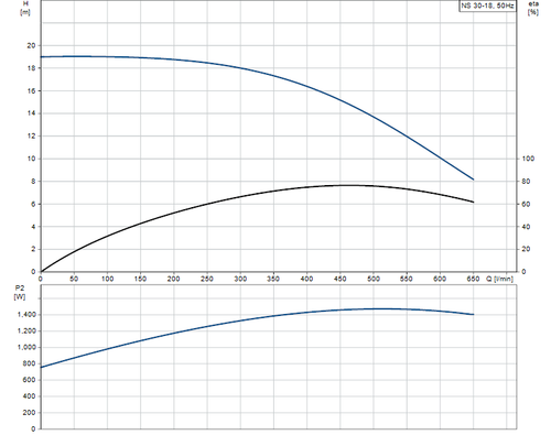 NS30-18 Performance Curve