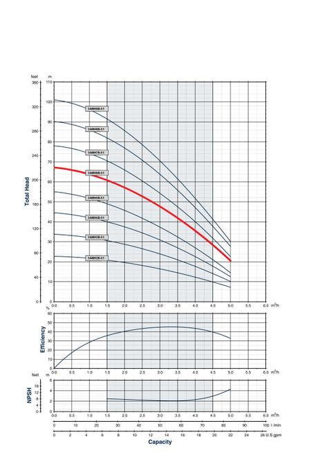 3AMH6B-51 Performance Curve