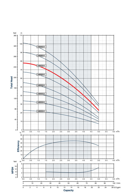 3AMH7B-51 Performance Curve