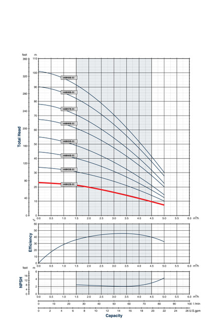 3AMH2B-53 Performance Curve
