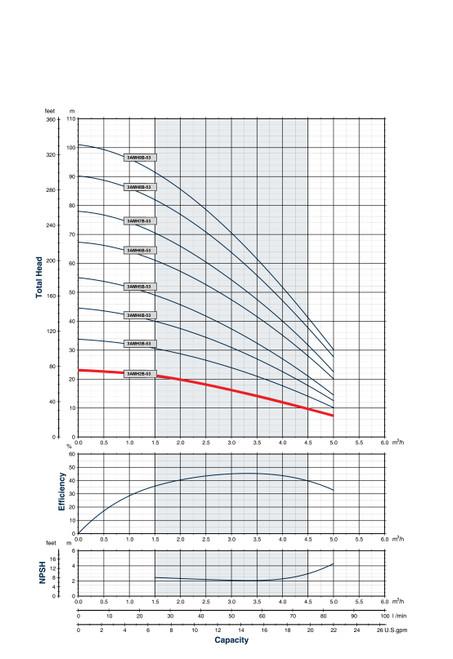 3AMH2B-53 Performance Curve
