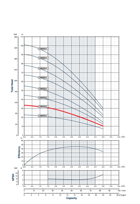 3AMH3B-53 Performance Curve