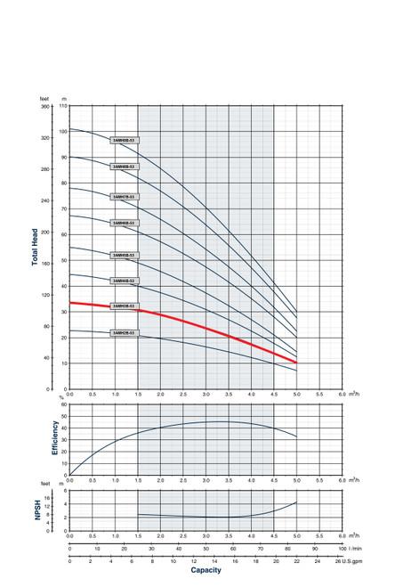3AMH3B-53 Performance Curve