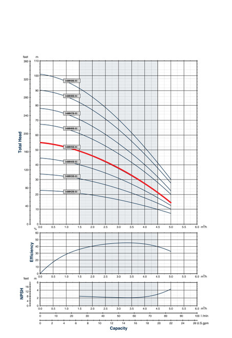 3AMH5B-53 Performance Curve