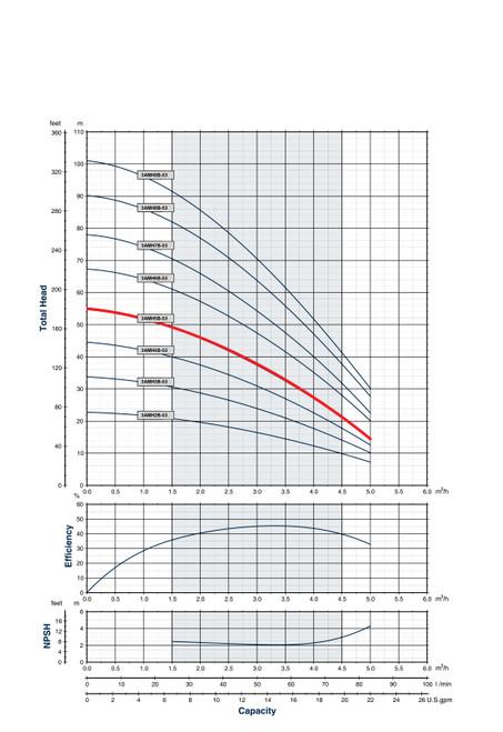 3AMH5B-53 Performance Curve