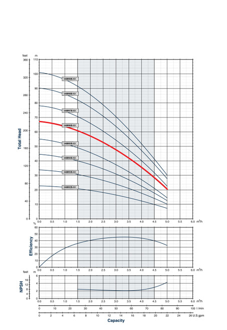 3AMH6B-53  Performance Curve