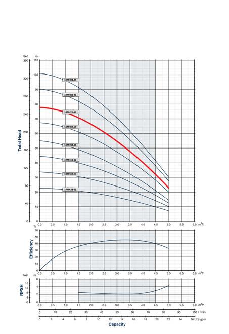 3AMH7B-53 Performance Curve