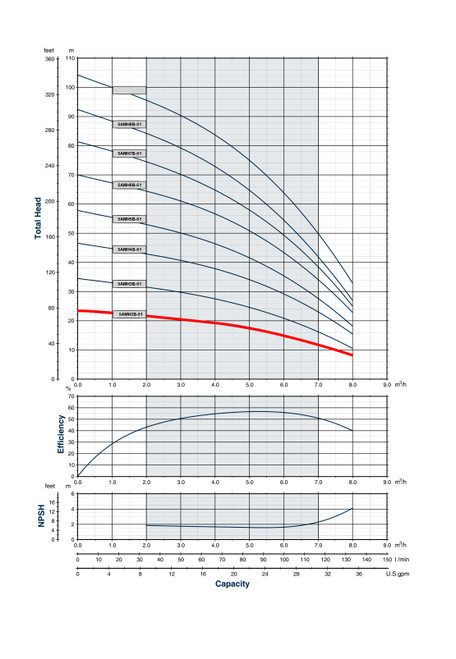 5AMH2B-51 Performance Curve