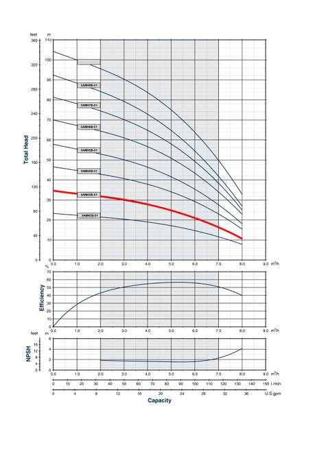 5AMH3B-51 Performance Curve