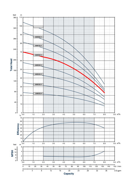 5AMH6B-51 :Performance Curve