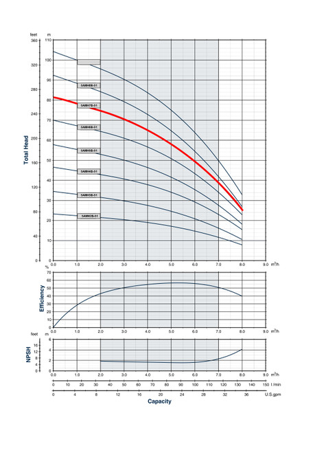 5AMH7B-51 Performance Curve
