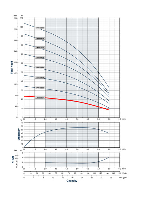 5AMH2B-53 Performance Curve