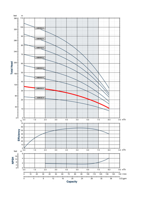 5AMH3B-53 Performance Curve