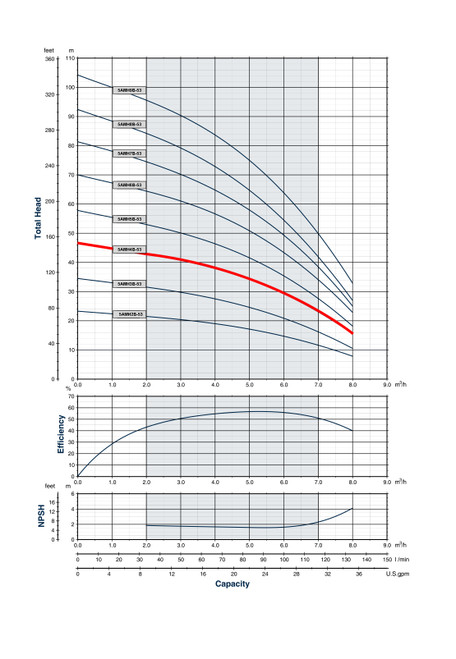 5AMH4B-53 Performance Curve