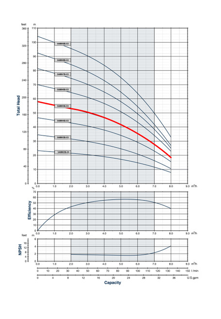 5AMH5B-53 Performance Curve