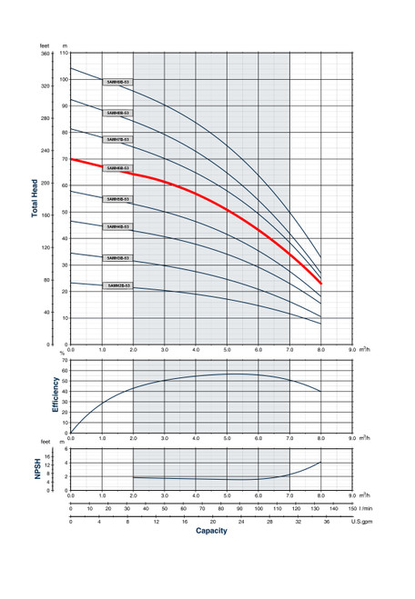 5AMH6B-53 Performance Curve