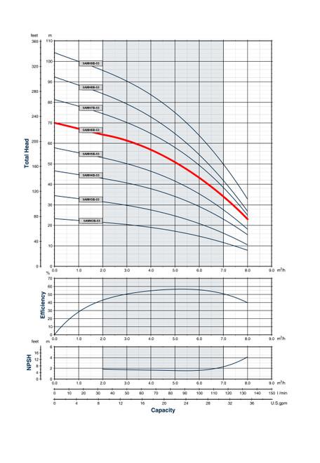 5AMH6B-53 Performance Curve
