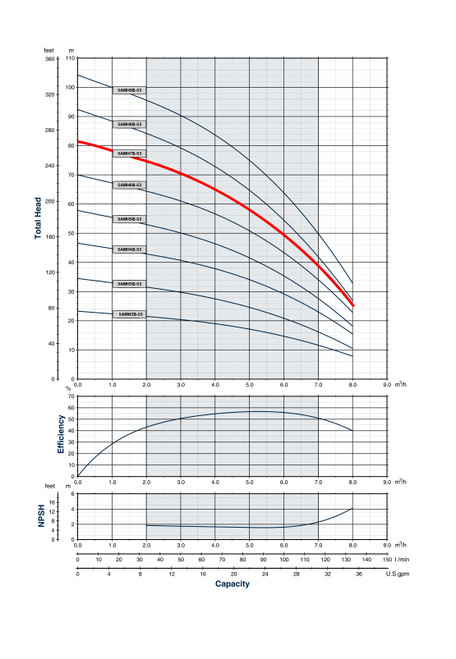 5AMH7B-53 Performance Curve