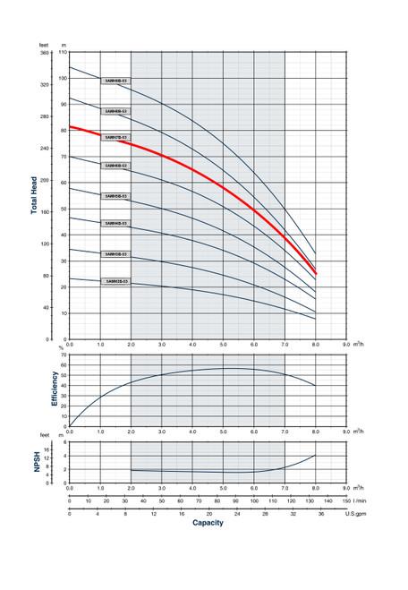 5AMH7B-53 Performance Curve