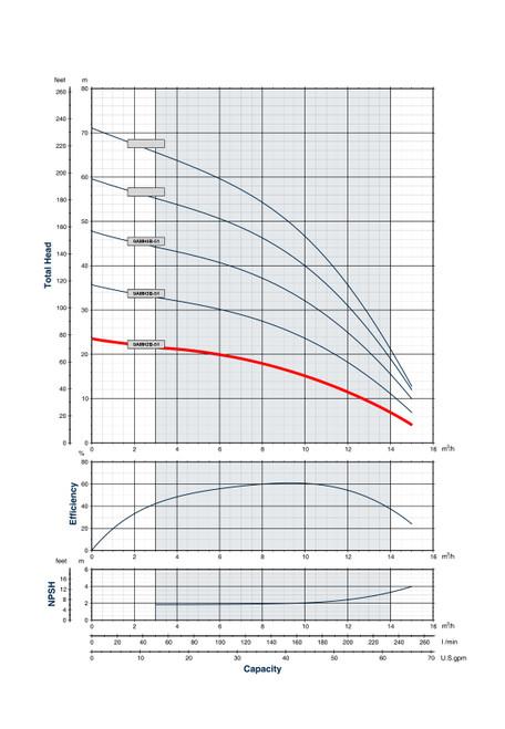 9AMH2B-51 Performance Curve