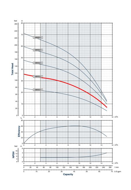 9AMH3B-53 Performance Curve
