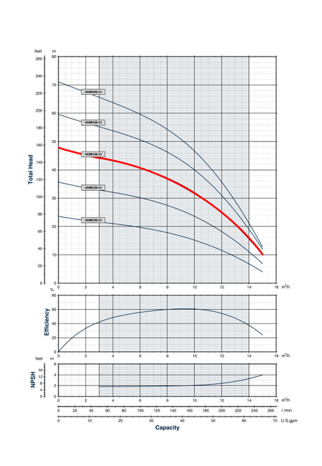 9AMH4B-53 Performance Curve