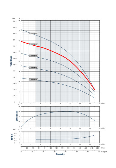 9AMH5B-53 Performance Curve