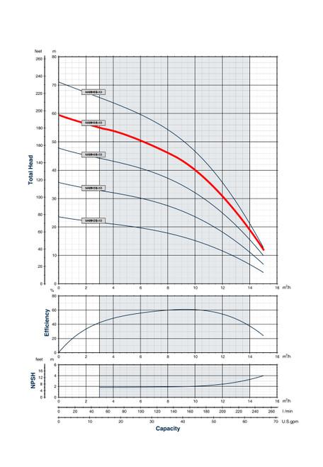 9AMH5B-53 Performance Curve