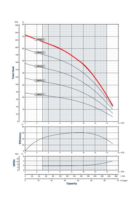 9AMH6B-53 Performance Curve
