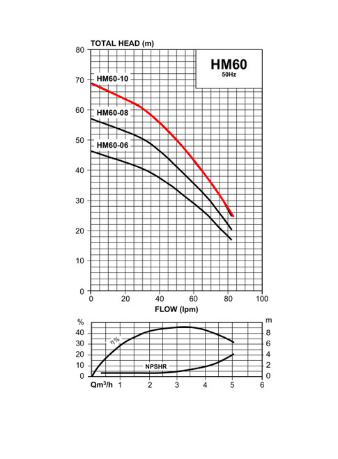 HM60-10  Performance Curve