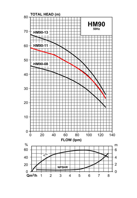 HM90-11 Performance Curve