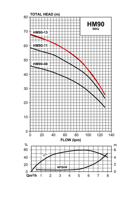 HM90-13 Performance Curve