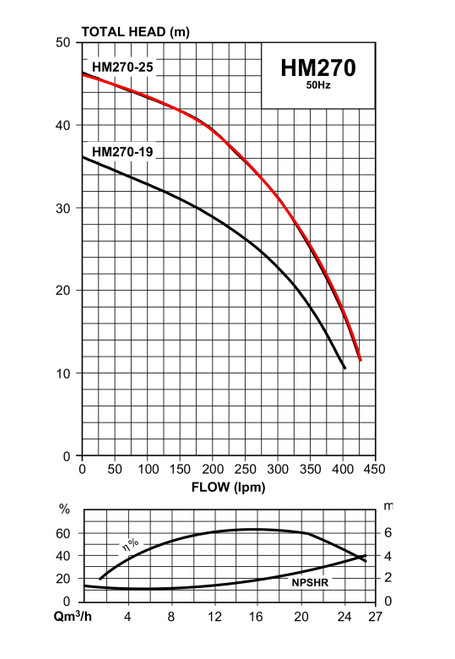 HM270-25 Performance Curve