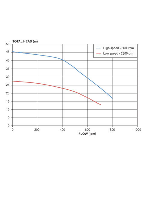 5190HHS  Performance Curve