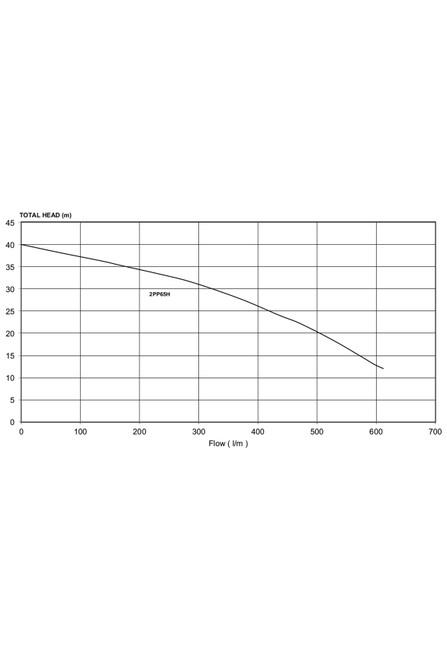 2PP65HV  Performance Curve