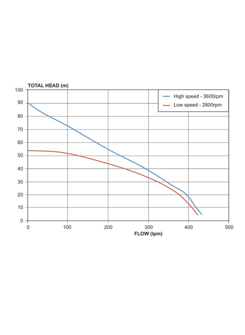 5290HRS  Performance Curve