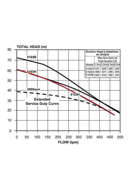 5155H Performance Curve
