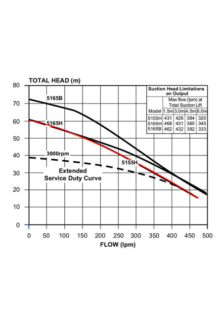 5155H Performance Curve