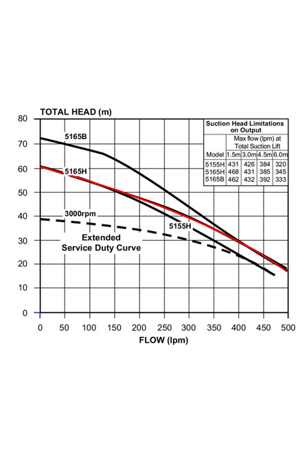 5165H Performance Curve