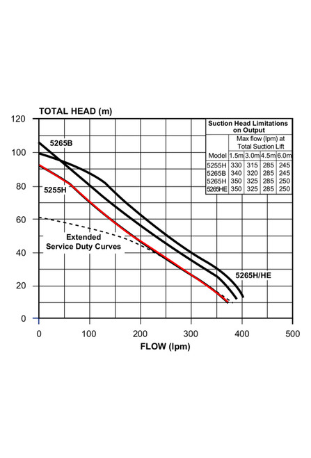 5255H Performance Curve