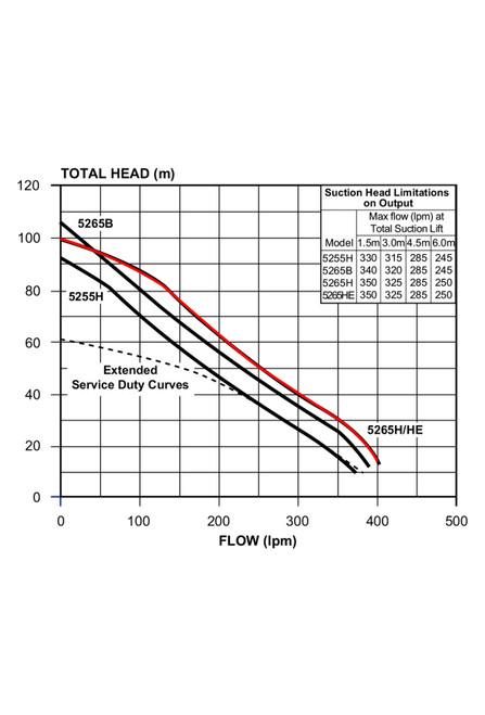 5265H Performance Curve