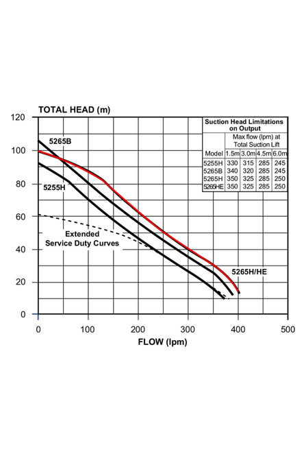 5265H Performance Curve