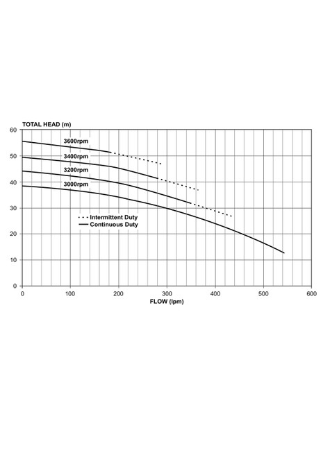 5170YE Performance Curve