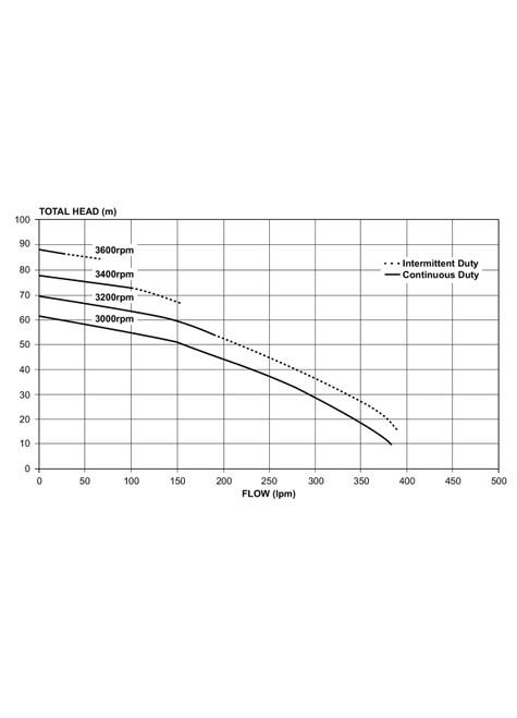 5270YE Performance curve