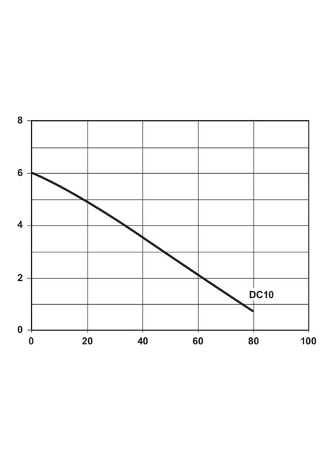 DC10A Performance Curve